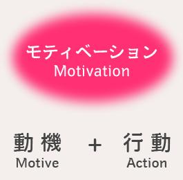 モティベーション=動機+行動